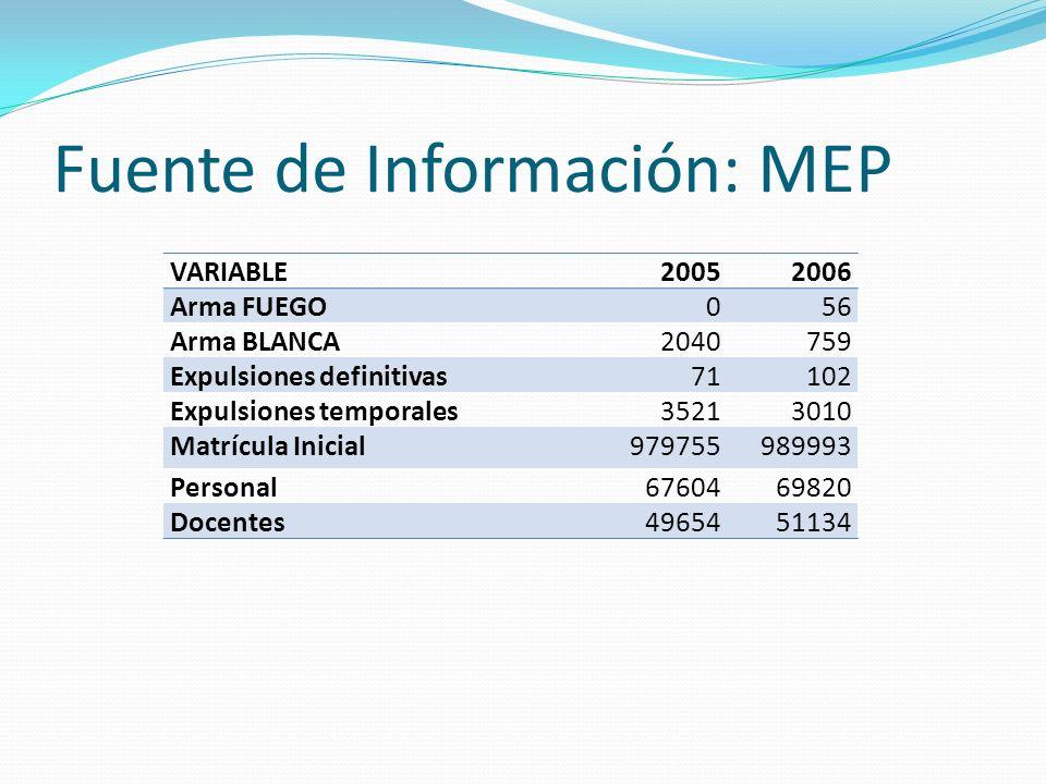 Fuente de Información: MEP VARIABLE20052006 Arma FUEGO056 Arma BLANCA2040759 Expulsiones definitivas71102 Expulsiones temporales35213010 Matrícula Ini
