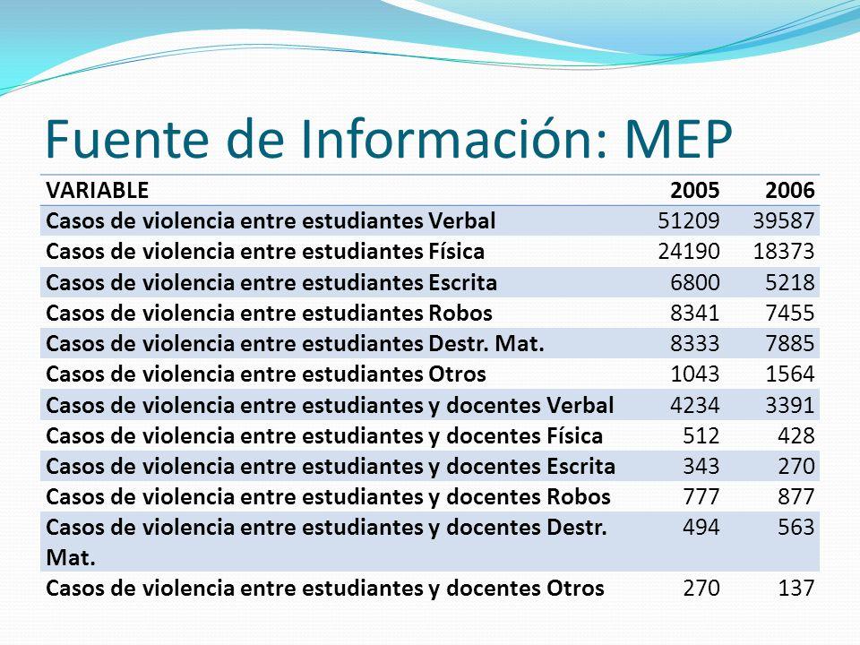 Fuente de Información: MEP VARIABLE20052006 Casos de violencia entre estudiantes Verbal5120939587 Casos de violencia entre estudiantes Física241901837