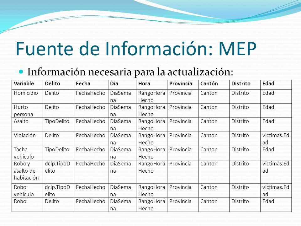 Fuente de Información: MEP Información necesaria para la actualización: VariableDelitoFechaDiaHoraProvinciaCantónDistritoEdad HomicidioDelitoFechaHech