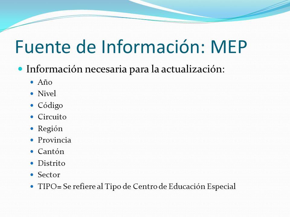 Fuente de Información: MEP Información necesaria para la actualización: Año Nivel Código Circuito Región Provincia Cantón Distrito Sector TIPO= Se ref