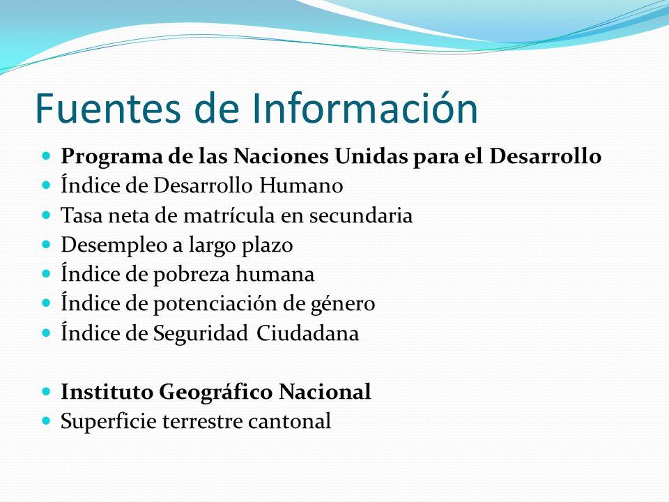 Fuentes de Información Programa de las Naciones Unidas para el Desarrollo Índice de Desarrollo Humano Tasa neta de matrícula en secundaria Desempleo a