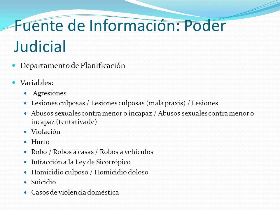 Fuente de Información: Poder Judicial Departamento de Planificación Variables: Agresiones Lesiones culposas / Lesiones culposas (mala praxis) / Lesion
