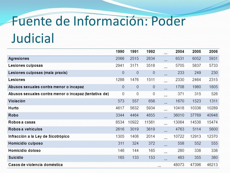 Fuente de Información: Poder Judicial 199019911992 … 200420052006 Agresiones206625152834 … 653160525931 Lesiones culposas294131713518 … 570558375733 L