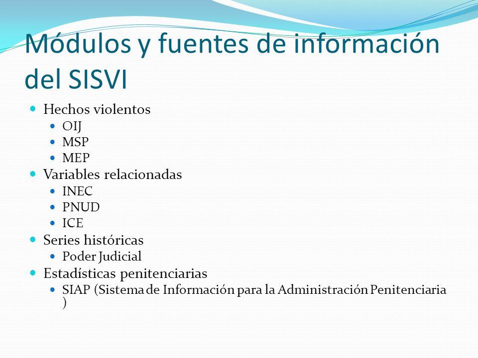 Módulos y fuentes de información del SISVI Hechos violentos OIJ MSP MEP Variables relacionadas INEC PNUD ICE Series históricas Poder Judicial Estadíst