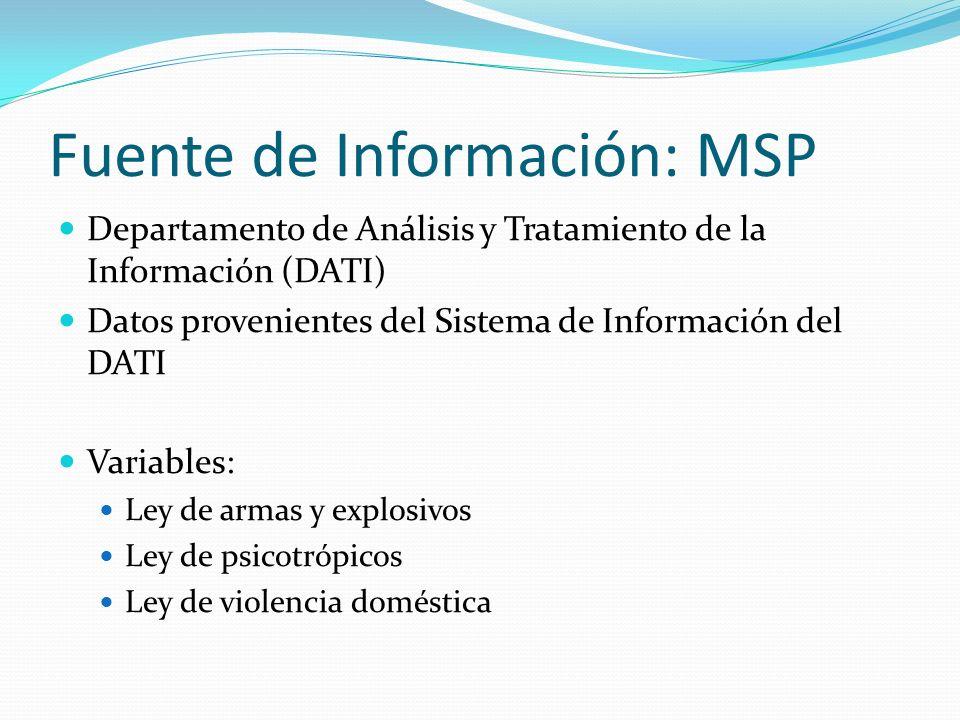Fuente de Información: MSP Departamento de Análisis y Tratamiento de la Información (DATI) Datos provenientes del Sistema de Información del DATI Vari