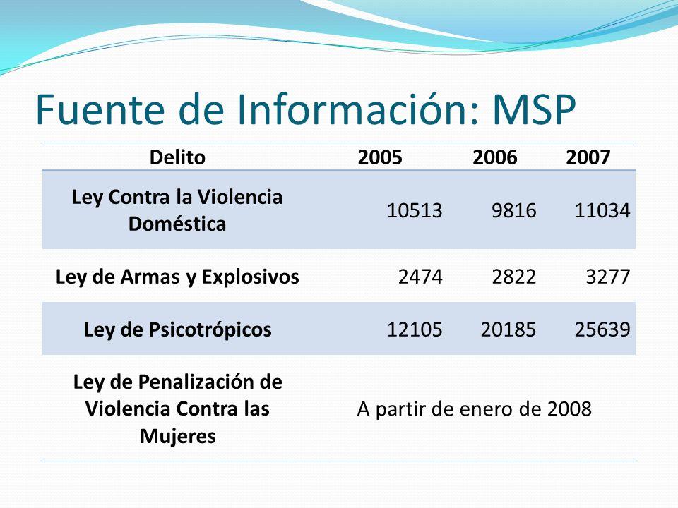 Fuente de Información: MSP Delito200520062007 Ley Contra la Violencia Doméstica 10513981611034 Ley de Armas y Explosivos247428223277 Ley de Psicotrópi