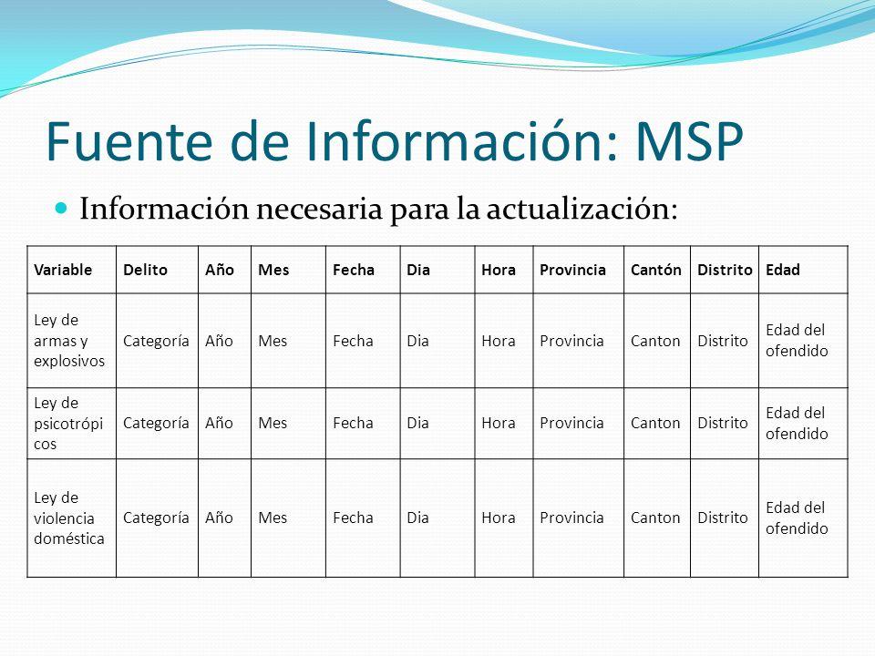 Fuente de Información: MSP Información necesaria para la actualización: VariableDelitoAñoMesFechaDiaHoraProvinciaCantónDistritoEdad Ley de armas y exp