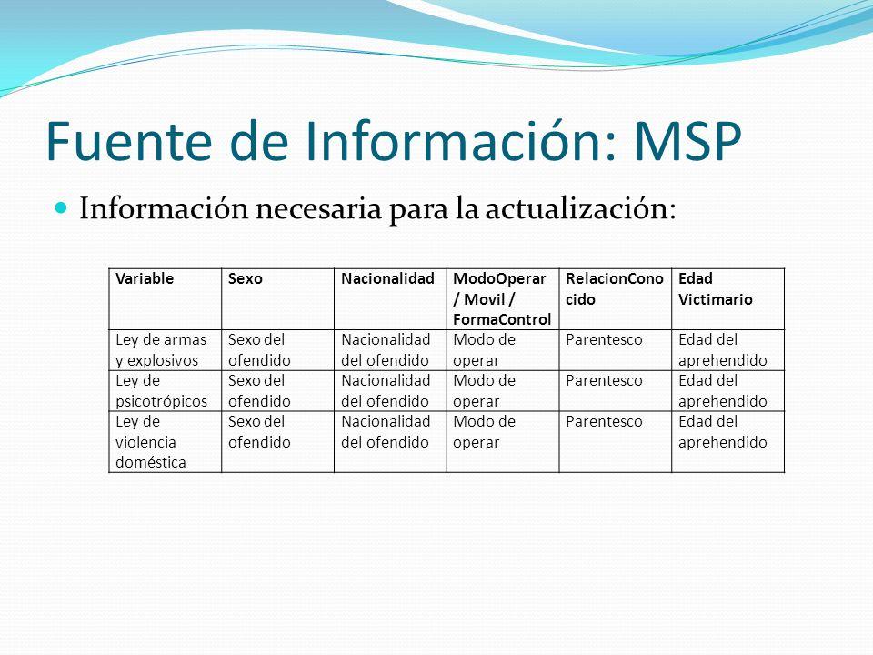 Fuente de Información: MSP Información necesaria para la actualización: VariableSexoNacionalidadModoOperar / Movil / FormaControl RelacionCono cido Ed