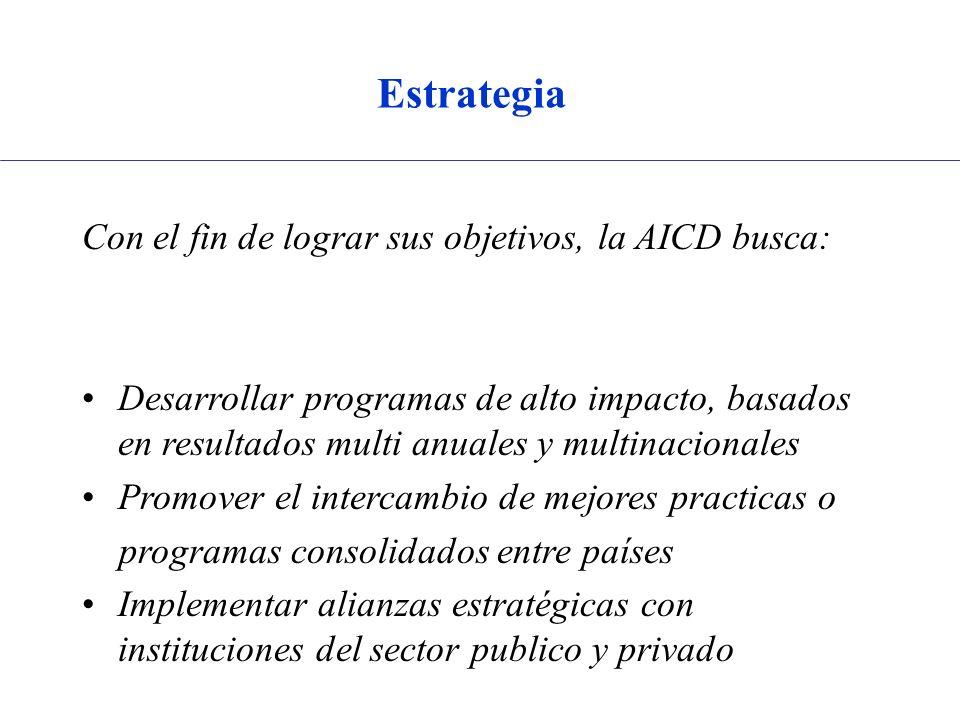 Estrategia Con el fin de lograr sus objetivos, la AICD busca: Desarrollar programas de alto impacto, basados en resultados multi anuales y multinacionales Promover el intercambio de mejores practicas o programas consolidados entre países Implementar alianzas estratégicas con instituciones del sector publico y privado