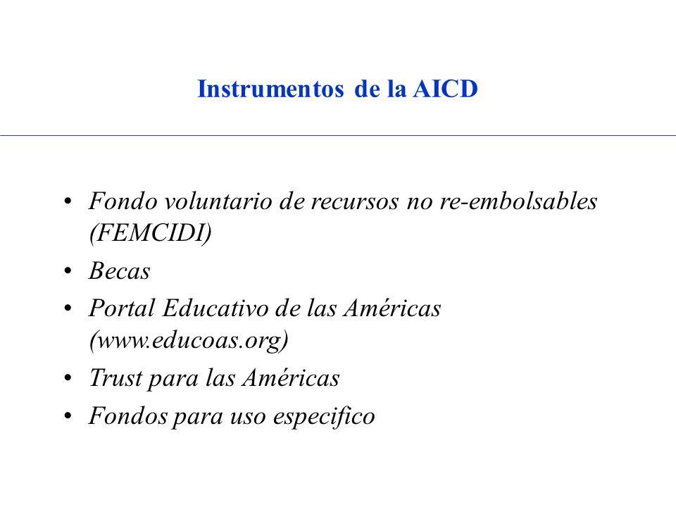 Instrumentos de la AICD Fondo voluntario de recursos no re-embolsables (FEMCIDI) Becas Portal Educativo de las Américas (www.educoas.org) Trust para las Américas Fondos para uso especifico