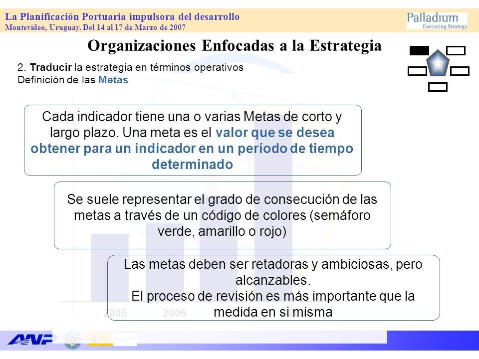 La Planificación Portuaria impulsora del desarrollo Montevideo, Uruguay. Del 14 al 17 de Marzo de 2007 2005 2006 2007 2008 Se suele representar el gra