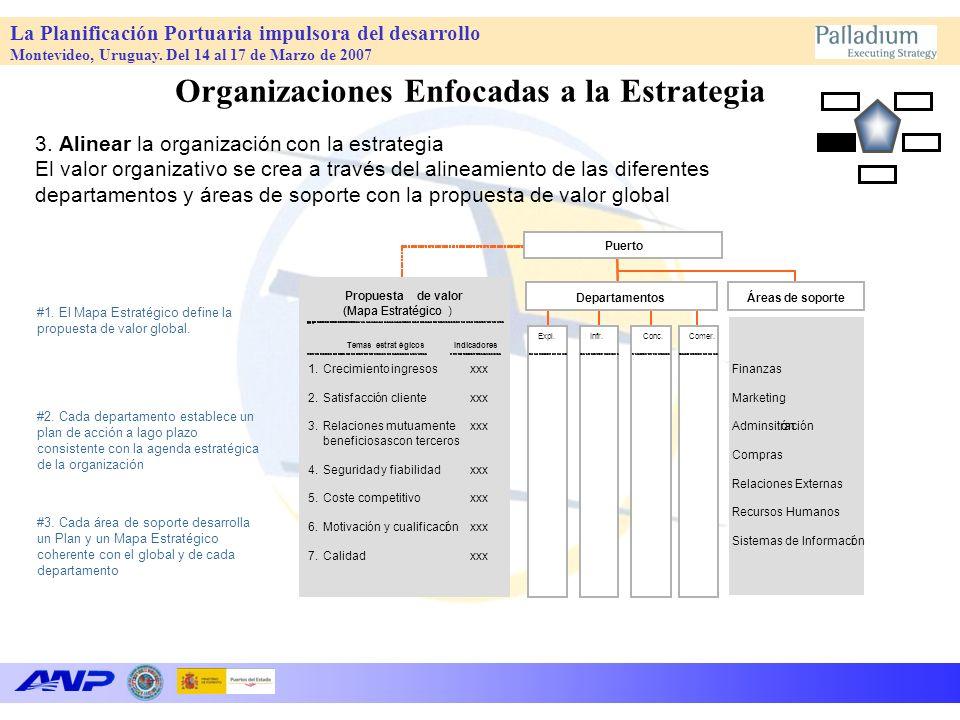 La Planificación Portuaria impulsora del desarrollo Montevideo, Uruguay. Del 14 al 17 de Marzo de 2007 3. Alinear la organización con la estrategia El