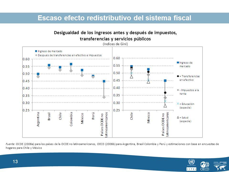 13 Escaso efecto redistributivo del sistema fiscal Desigualdad de los ingresos antes y después de impuestos, transferencias y servicios públicos (Indices de Gini) Fuente: OCDE (2008a) para los países de la OCDE no latinoamericanos, OECD (2008b) para Argentina, Brasil Colombia y Perú y estimaciones con base en encuestas de hogares para Chile y México