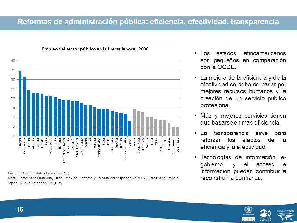 15 Reformas de administración pública: eficiencia, efectividad, transparencia Empleo del sector público en la fuerza laboral, 2008 Fuente: Base de datos Laborsta (OIT) Nota: Datos para Finlandia, Israel, México, Panamá y Polonia corresponden a 2007.
