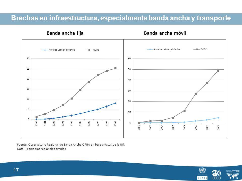 17 Brechas en infraestructura, especialmente banda ancha y transporte Banda ancha fijaBanda ancha móvil Fuente: Observatorio Regional de Banda Ancha ORBA en base a datos de la UIT.