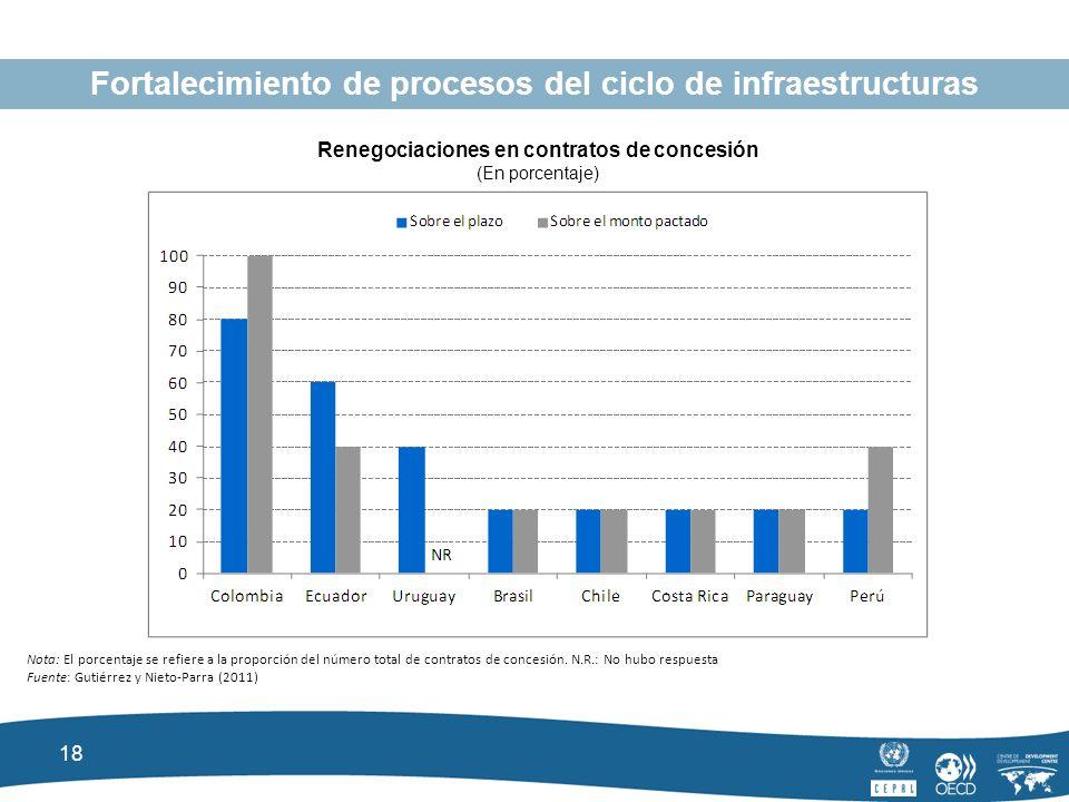 18 Fortalecimiento de procesos del ciclo de infraestructuras Renegociaciones en contratos de concesión (En porcentaje) Nota: El porcentaje se refiere a la proporción del número total de contratos de concesión.