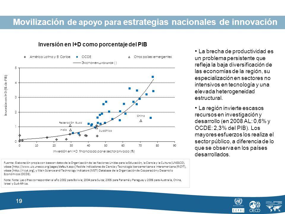 19 Movilización de apoyo para estrategias nacionales de innovación Inversión en I+D como porcentaje del PIB Fuente: Elaboración propia con base en datos de la Organización de las Naciones Unidas para la Educación, la Ciencia y la Cultura (UNESCO), véase [http://www.uis.unesco.org/pages/default.aspx] Red de Indicadores de Ciencia y Tecnología Iberoamericana e Interamericana (RICYT), véase [http://ricyt.org], y Main Science and Technology Indicators (MSTI) Database de la Organización de Cooperación y Desarrollo Económicos (OCDE).
