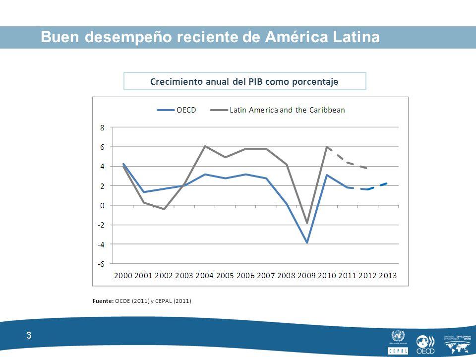 3 Buen desempeño reciente de América Latina Crecimiento anual del PIB como porcentaje Fuente: OCDE (2011) y CEPAL (2011)