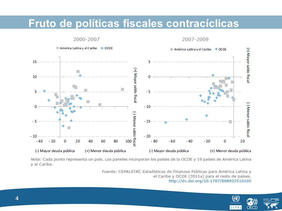 4 Fruto de políticas fiscales contracíclicas