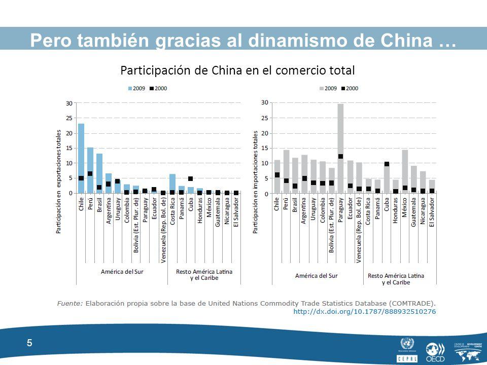 5 Pero también gracias al dinamismo de China … Participación de China en el comercio total