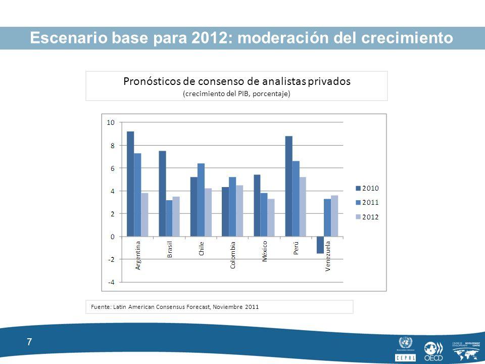 7 Escenario base para 2012: moderación del crecimiento Pronósticos de consenso de analistas privados (crecimiento del PIB, porcentaje) Fuente: Latin American Consensus Forecast, Noviembre 2011
