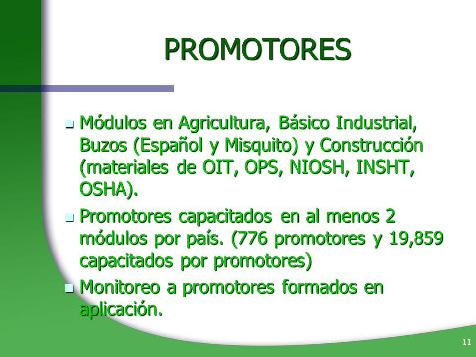 11 PROMOTORES Módulos en Agricultura, Básico Industrial, Buzos (Español y Misquito) y Construcción (materiales de OIT, OPS, NIOSH, INSHT, OSHA). Módul