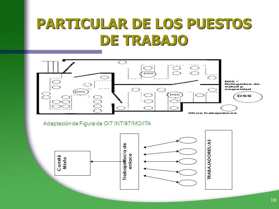 16 TRABAJADORES/AS Comité Mixto Trabajador/a de enlace Adaptación de Figura de OIT INT/97/MO/ITA PARTICULAR DE LOS PUESTOS DE TRABAJO