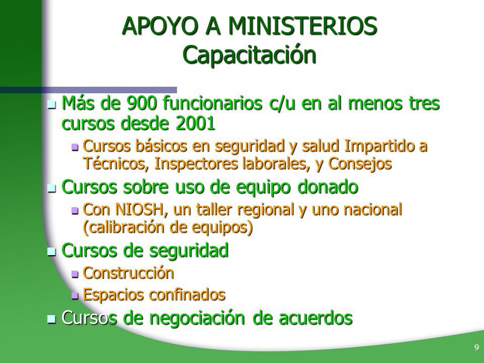 9 APOYO A MINISTERIOS Capacitación Más de 900 funcionarios c/u en al menos tres cursos desde 2001 Más de 900 funcionarios c/u en al menos tres cursos