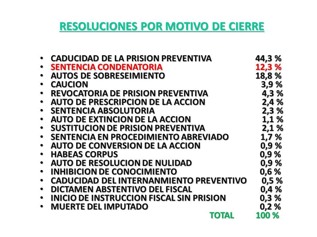 CADUCIDAD DE LA PRISION PREVENTIVA 44,3 % CADUCIDAD DE LA PRISION PREVENTIVA 44,3 % SENTENCIA CONDENATORIA 12,3 % SENTENCIA CONDENATORIA 12,3 % AUTOS