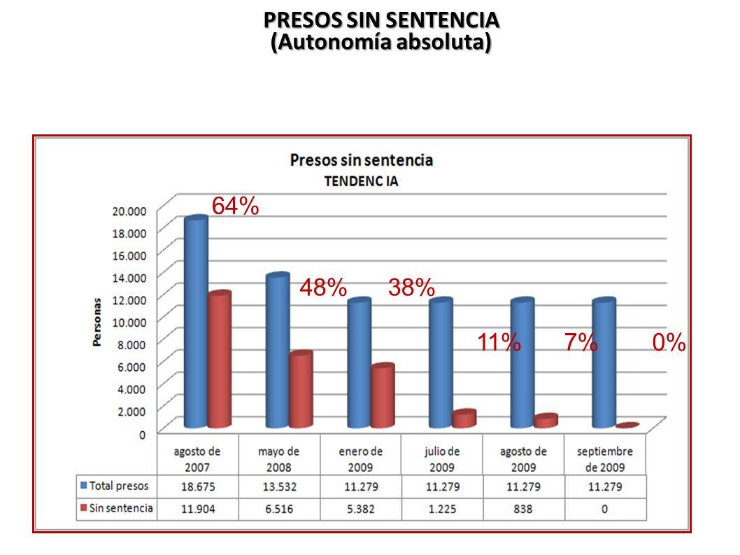 64% 48%38% 11%7%0% BENEFICIO SOCIAL PRESOS SIN SENTENCIA (Autonomía absoluta)