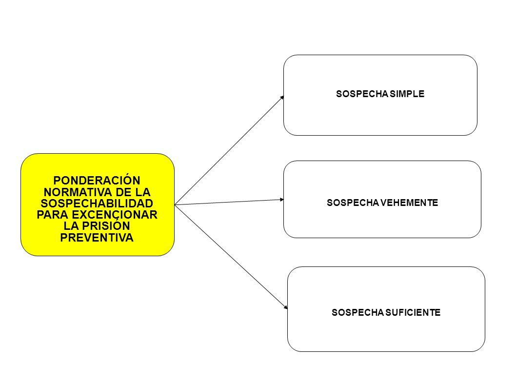 PONDERACIÓN NORMATIVA DE LA SOSPECHABILIDAD PARA EXCENCIONAR LA PRISIÓN PREVENTIVA SOSPECHA SIMPLE SOSPECHA VEHEMENTE SOSPECHA SUFICIENTE