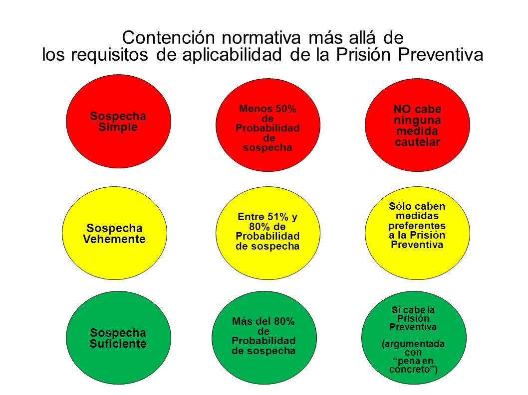 Contención normativa más allá de los requisitos de aplicabilidad de la Prisión Preventiva Sospecha Simple Sospecha Vehemente Sospecha Suficiente Menos