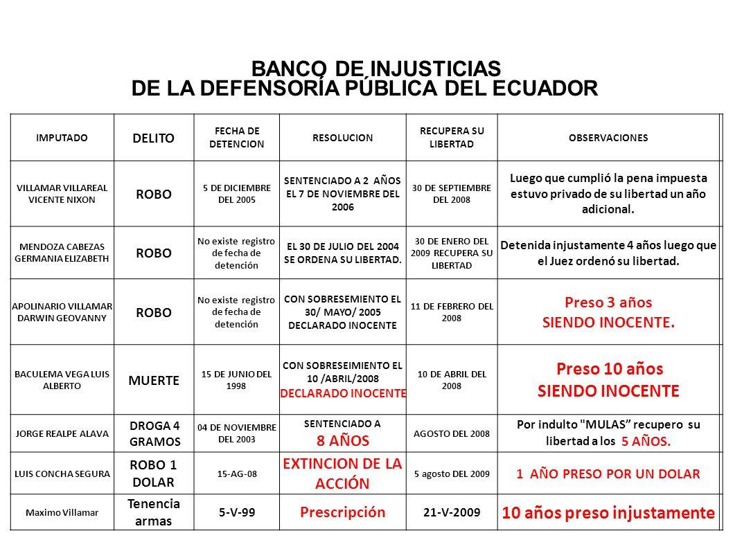 IMPUTADO DELITO FECHA DE DETENCION RESOLUCION RECUPERA SU LIBERTAD OBSERVACIONES VILLAMAR VILLAREAL VICENTE NIXON ROBO 5 DE DICIEMBRE DEL 2005 SENTENC