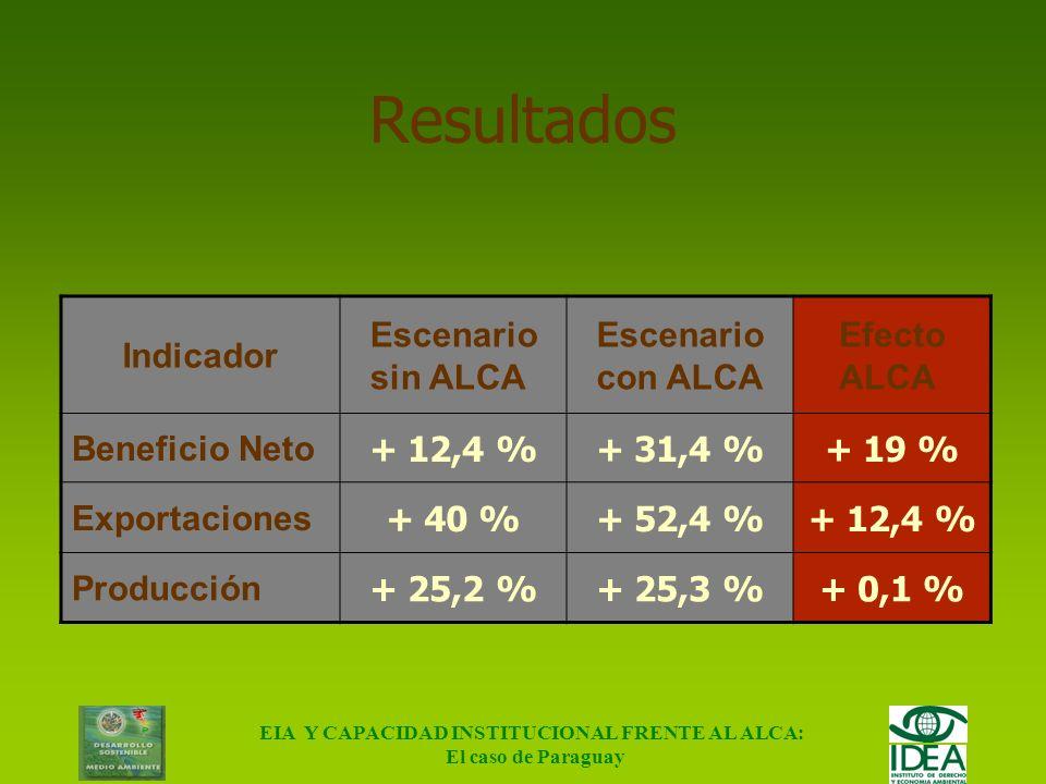 EIA Y CAPACIDAD INSTITUCIONAL FRENTE AL ALCA: El caso de Paraguay Tasas arancelarias (%) Soja en grano -----10---- Aceite de soja -----2010194,5- Hari