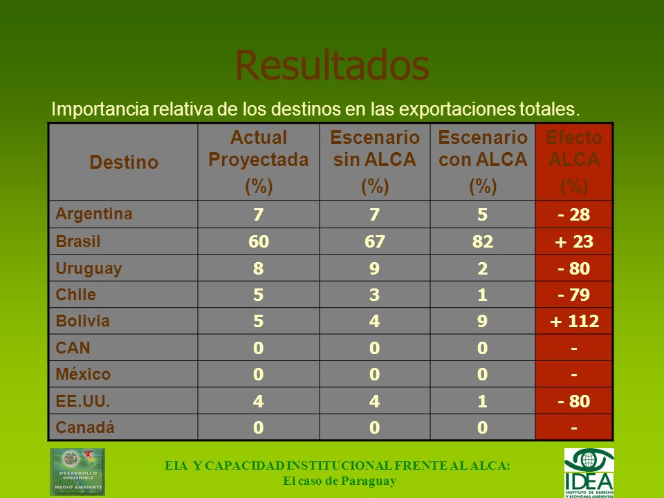 EIA Y CAPACIDAD INSTITUCIONAL FRENTE AL ALCA: El caso de Paraguay Resultados Producto Actual Proyectada (%) Escenario sin ALCA (%) Escenario con ALCA