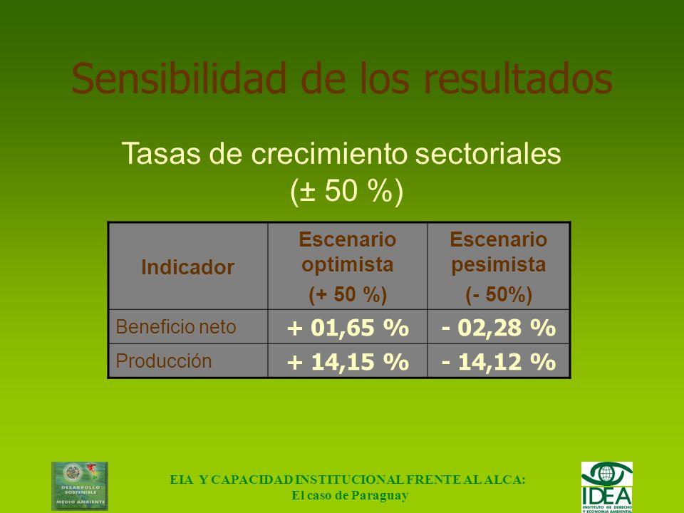 EIA Y CAPACIDAD INSTITUCIONAL FRENTE AL ALCA: El caso de Paraguay Resultados Destino Actual Proyectada (%) Escenario sin ALCA (%) Escenario con ALCA (