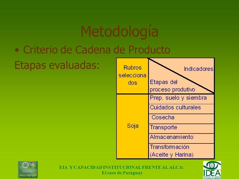 EIA Y CAPACIDAD INSTITUCIONAL FRENTE AL ALCA: El caso de Paraguay Metodología Impacto Ambiental Actual Impacto Ambiental con ALCA MAYORES RIESGOS AMBI