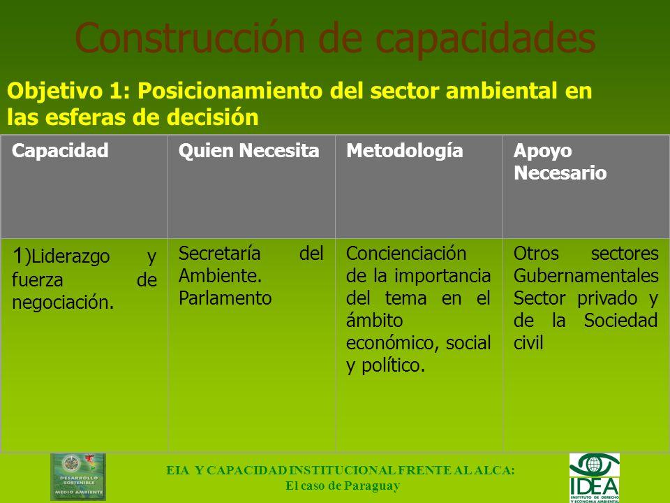 EIA Y CAPACIDAD INSTITUCIONAL FRENTE AL ALCA: El caso de Paraguay Instituciones Sector Privado Cámara Praguaya de Exportadores de Cereales y Oleaginos