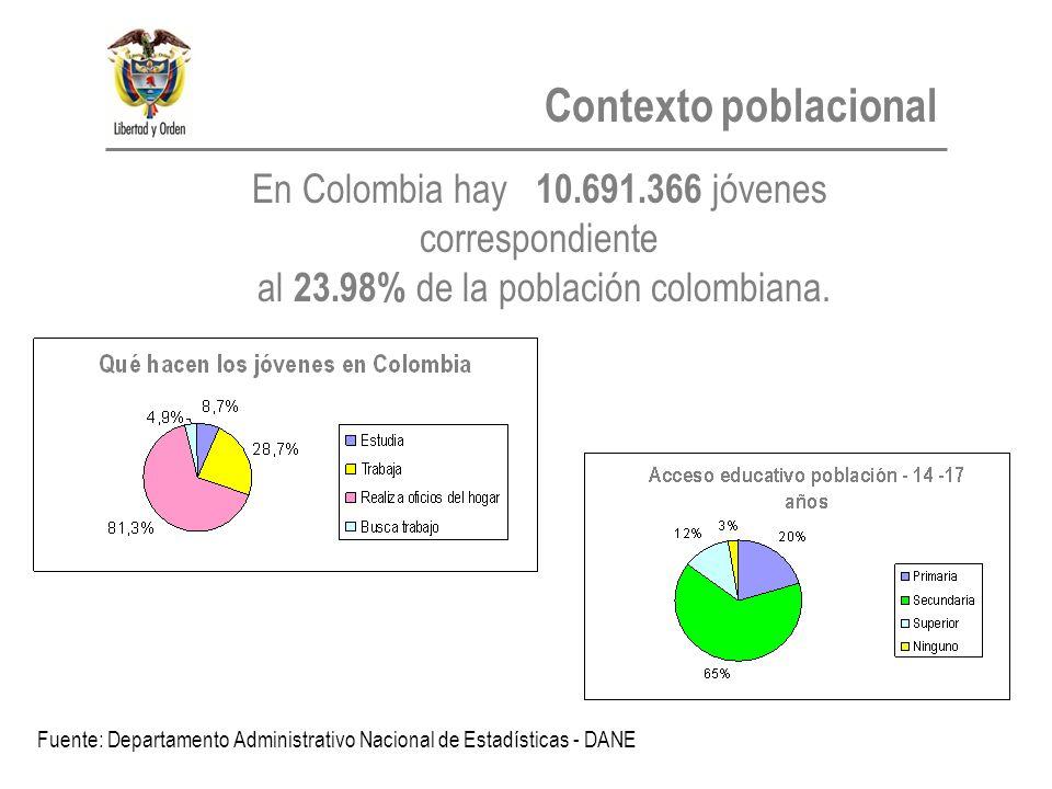 En Colombia hay 10.691.366 jóvenes correspondiente al 23.98% de la población colombiana.