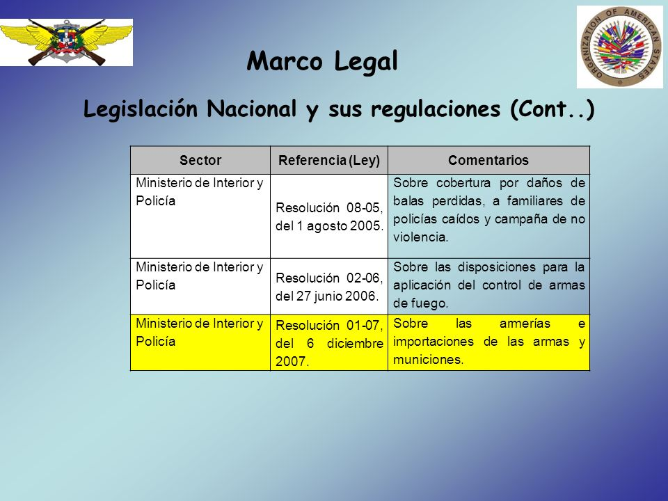 Marco Legal Legislación Nacional y sus regulaciones (Cont..) Anteproyecto de ley para el control y regulación de armas de fuego, municiones, explosivos y otros materiales relacionados.