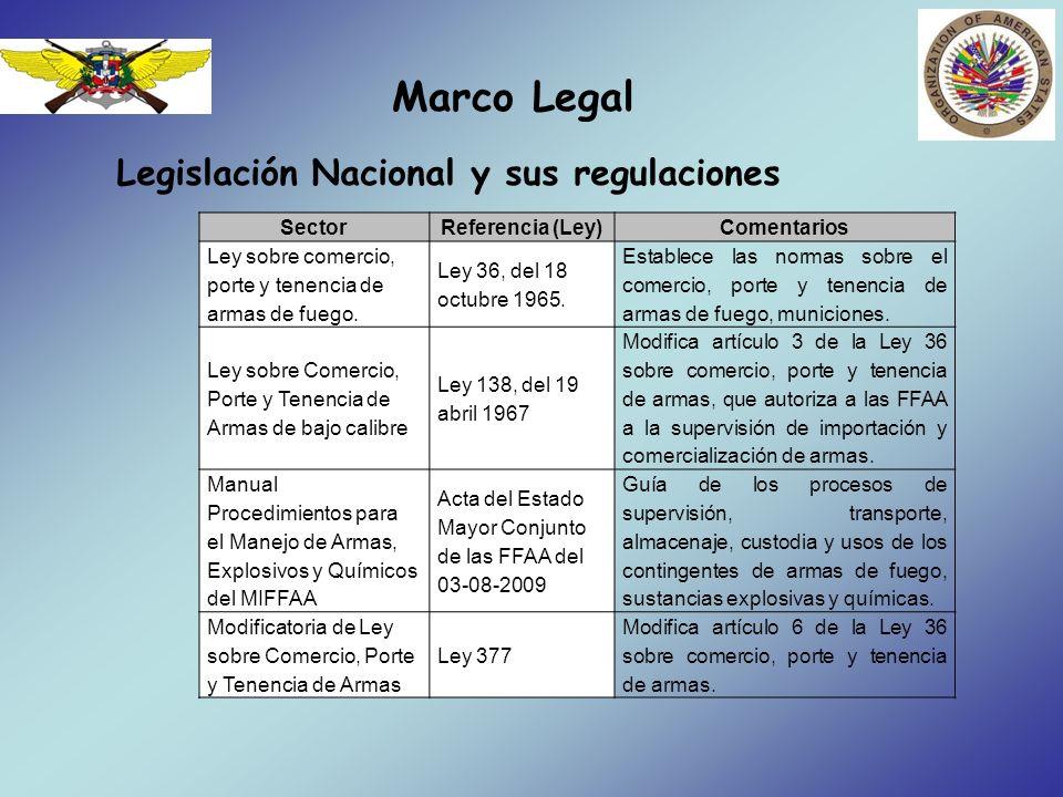 Marco Legal Legislación Nacional y sus regulaciones (Cont..) SectorReferencia (Ley)Comentarios Modificatoria de Ley sobre Comercio, Porte y Tenencia de Armas Ley 589, del 2 de julio de 1979 Modifica los párrafos 1,2, 3 y 4 del artículo 39 de la Ley 36 sobre comercio, porte y tenencia de armas.