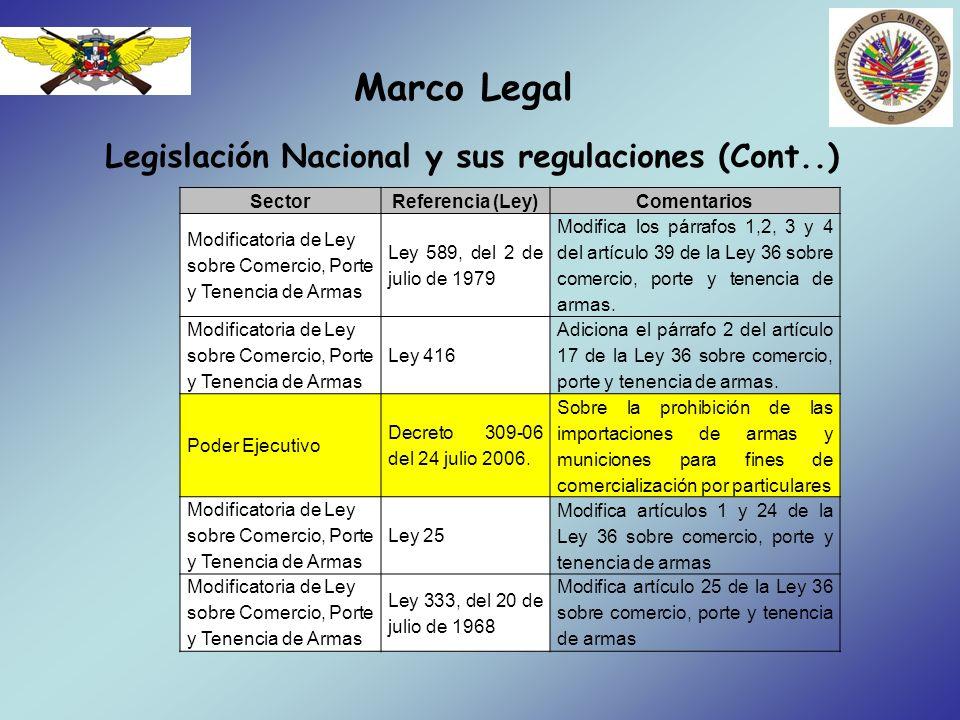 Marco Legal Legislación Nacional y sus regulaciones (Cont..) SectorReferencia (Ley)Comentarios Modificatoria de Ley sobre Comercio, Porte y Tenencia d