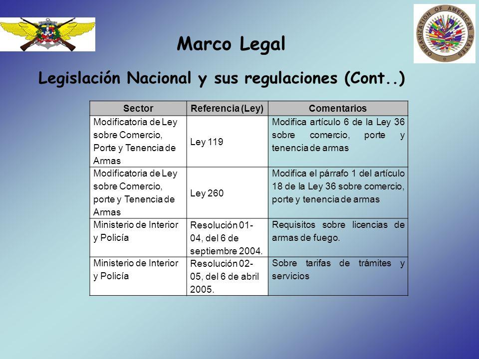 Marco Legal SectorReferencia (Ley)Comentarios Modificatoria de Ley sobre Comercio, Porte y Tenencia de Armas Ley 119 Modifica artículo 6 de la Ley 36