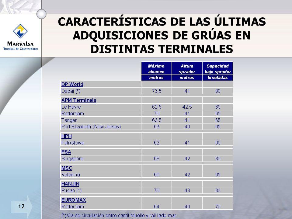 12 CARACTERÍSTICAS DE LAS ÚLTIMAS ADQUISICIONES DE GRÚAS EN DISTINTAS TERMINALES