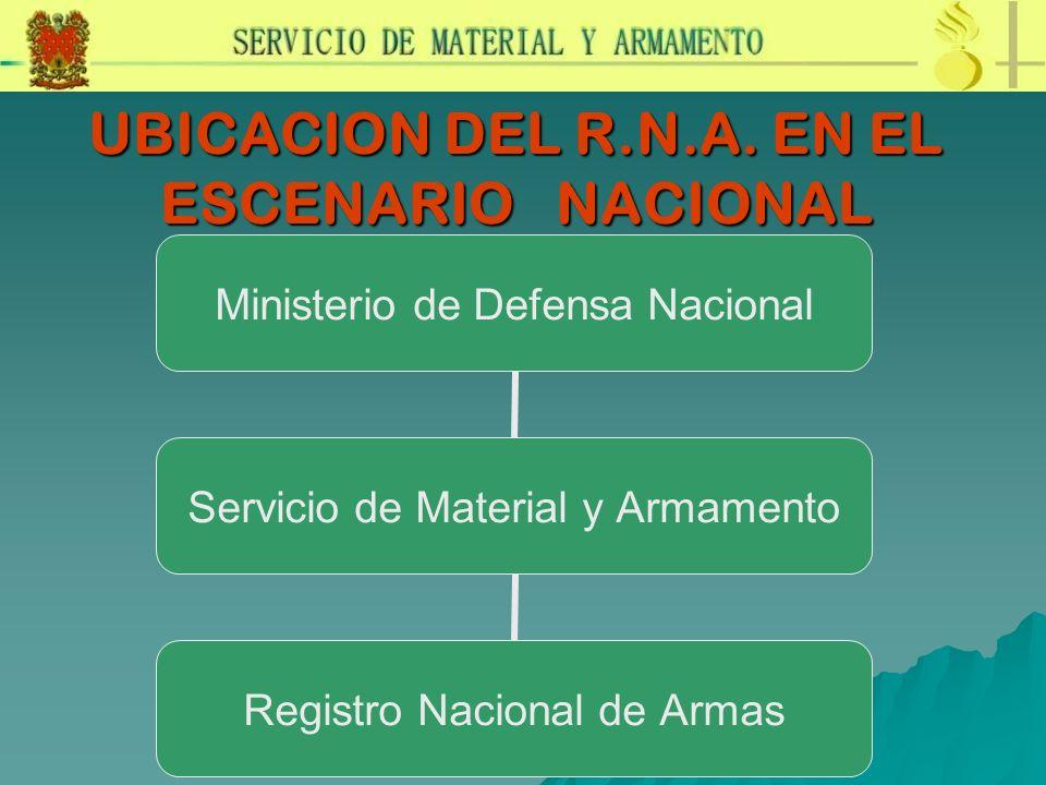 UBICACION DEL R.N.A. EN EL ESCENARIO NACIONAL Ministerio de Defensa Nacional Servicio de Material y Armamento Registro Nacional de Armas