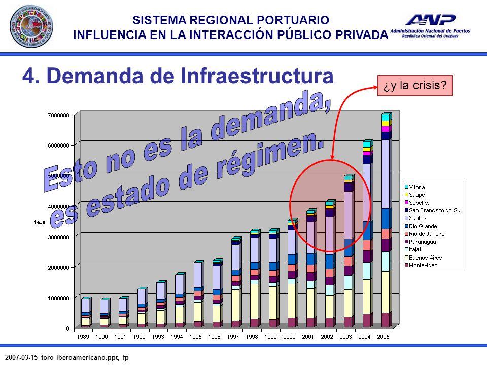 SISTEMA REGIONAL PORTUARIO INFLUENCIA EN LA INTERACCIÓN PÚBLICO PRIVADA 2007-03-15 foro iberoamericano.ppt, fp 10 4. Demanda de Infraestructura ¿y la