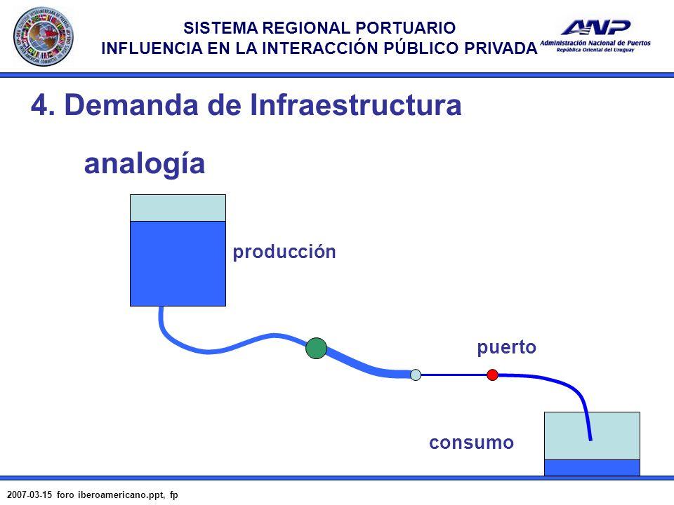 SISTEMA REGIONAL PORTUARIO INFLUENCIA EN LA INTERACCIÓN PÚBLICO PRIVADA 2007-03-15 foro iberoamericano.ppt, fp 11 4. Demanda de Infraestructura analog