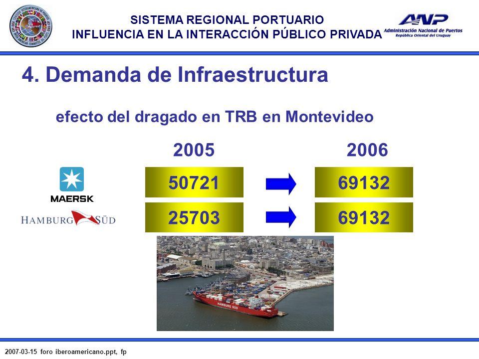 SISTEMA REGIONAL PORTUARIO INFLUENCIA EN LA INTERACCIÓN PÚBLICO PRIVADA 2007-03-15 foro iberoamericano.ppt, fp 12 50721 20052006 69132 2570369132 efec
