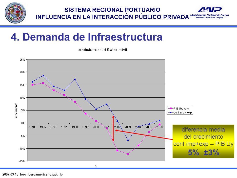 SISTEMA REGIONAL PORTUARIO INFLUENCIA EN LA INTERACCIÓN PÚBLICO PRIVADA 2007-03-15 foro iberoamericano.ppt, fp 13 4. Demanda de Infraestructura difere