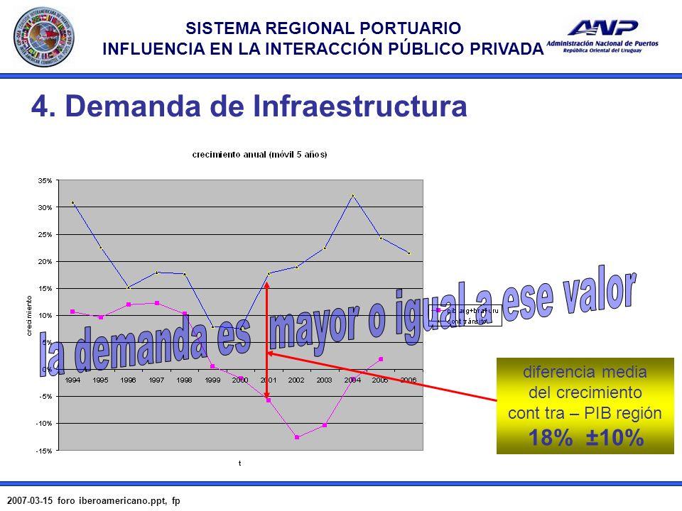 SISTEMA REGIONAL PORTUARIO INFLUENCIA EN LA INTERACCIÓN PÚBLICO PRIVADA 2007-03-15 foro iberoamericano.ppt, fp 14 4. Demanda de Infraestructura difere